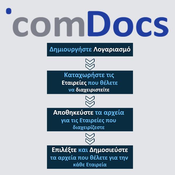 comdocs-3-dimosieusi-isologismon-online-kataskevi-istoselidon-eshop-pliroforiki-codewild