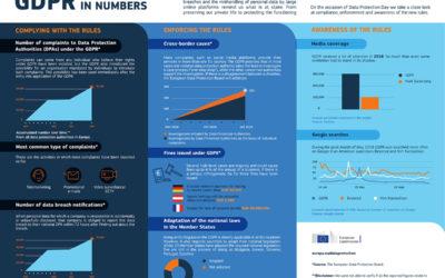 60.000 παραβιάσεις μέχρι σήμερα στο νέο Ευρωπαϊκό Κανονισμό GDPR.